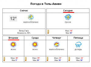 televiv_weather